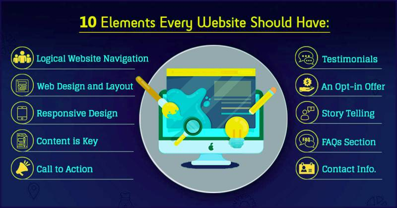 10 Elements Every Website Should Have Arine Solutions Website Development Ecommerce Website Development Software Company In Thane Mumbai